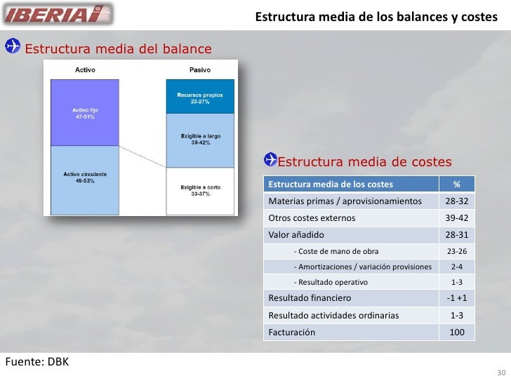 Estructura media de los balances y costes     Estructura media del balance                                           Estru...