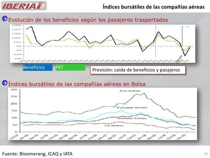Índices bursátiles de las compañías aéreas    Evolución de los beneficios según los pasajeros trasportados              Be...