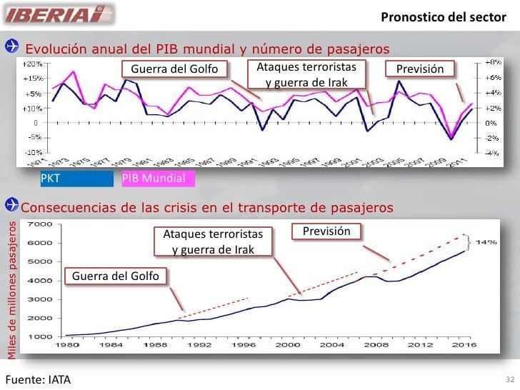 Pronostico del sector                                Evolución anual del PIB mundial y número de pasajeros                ...