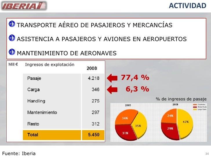 ACTIVIDAD        TRANSPORTE AÉREO DE PASAJEROS Y MERCANCÍAS        ASISTENCIA A PASAJEROS Y AVIONES EN AEROPUERTOS        ...