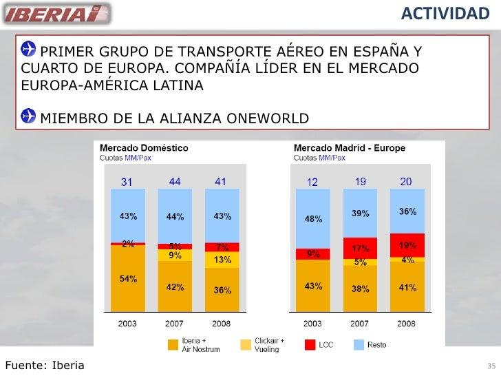 ACTIVIDAD     PRIMER GRUPO DE TRANSPORTE AÉREO EN ESPAÑA Y   CUARTO DE EUROPA. COMPAÑÍA LÍDER EN EL MERCADO   EUROPA-AMÉRI...