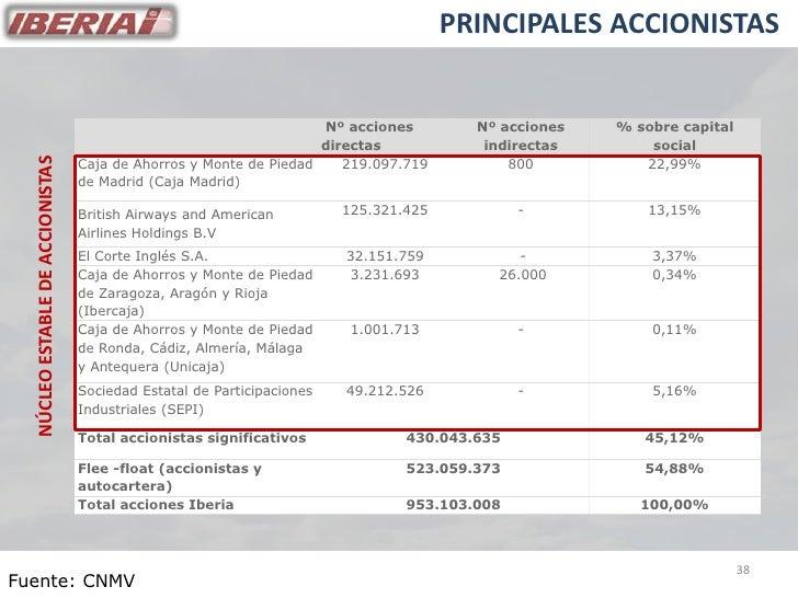 PRINCIPALES ACCIONISTAS                                                                       Nº acciones         Nº accio...