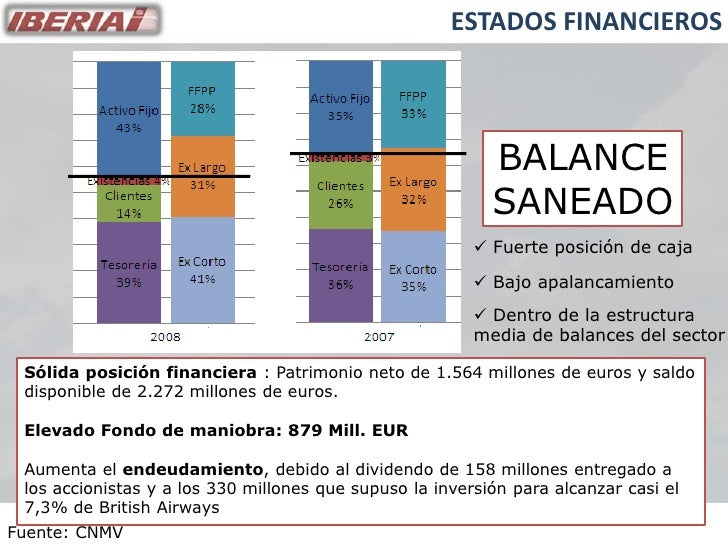 ESTADOS FINANCIEROS                                                               BALANCE                                 ...