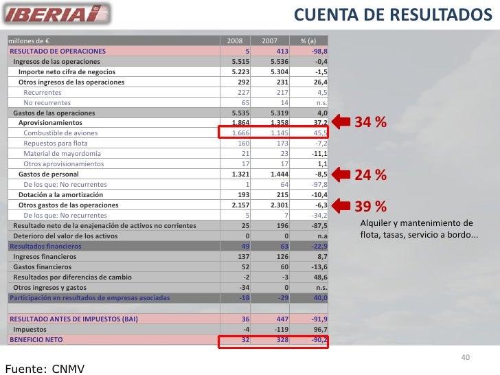 CUENTA DE RESULTADOS millones de €                                                2008     2007       % (a) RESULTADO DE O...