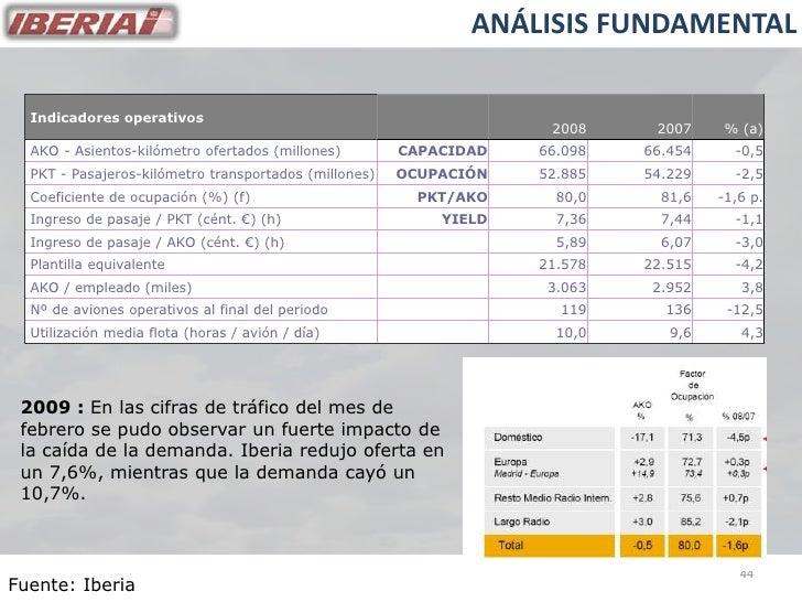ANÁLISIS FUNDAMENTAL    Indicadores operativos                                                                     2008   ...