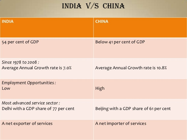 China - A threat to India?