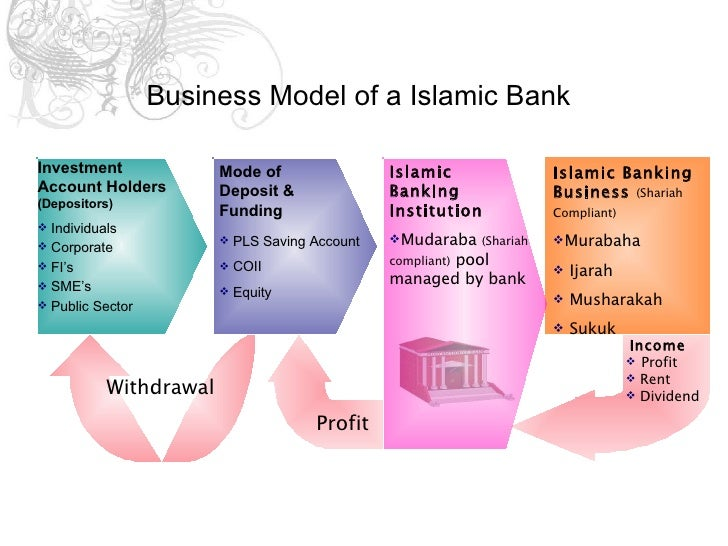 summary of islamic financial product Overview partners documents & reports  by expanding the range and reach  of financial products, islamic finance could help improve.