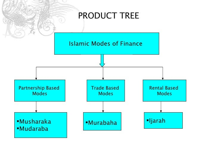 Thesis on islamic banking and finance