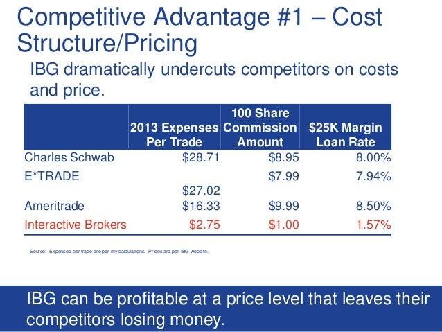 Margin Rates: Charles Schwab: Margin Loans