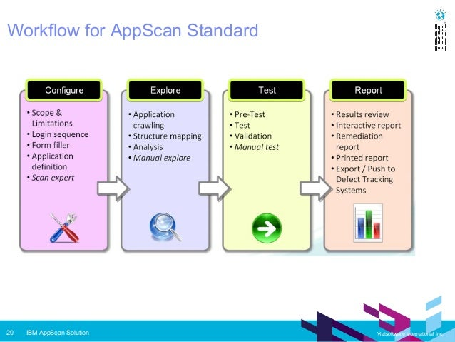 Ibm Appscan The Total Software Security Solution