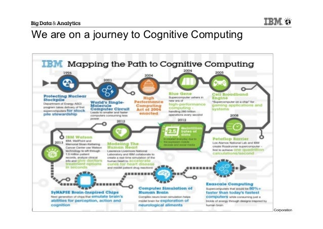 Ibm Big Data Analytics Cognitive Computing And Watson