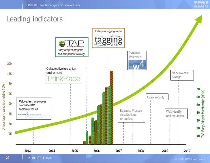 2003   2004   2005   2006   2007   2008   2009   2010 Leading indicators TAP Early Adopter Membership ('000s) 200 175 150 ...