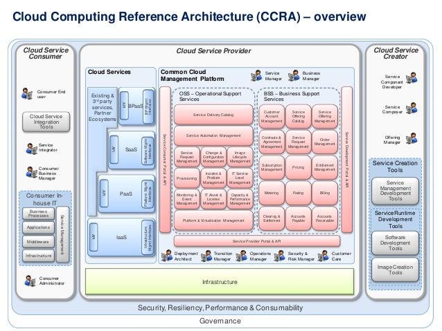 cloud computing service level agreement and governance Service level agreement in cloud computing pankesh patel 12, ajith ranabahu , amit sheth 1 knoesis center, wright state university, usa fajith,amitg@knoesisorg.