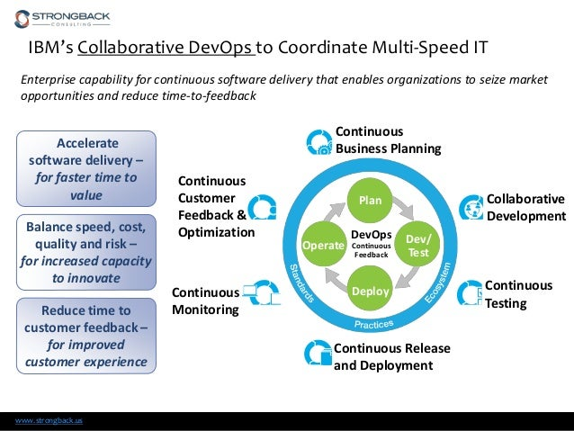 Ibm Collaborative Lifecycle Management Solution For Devops V6