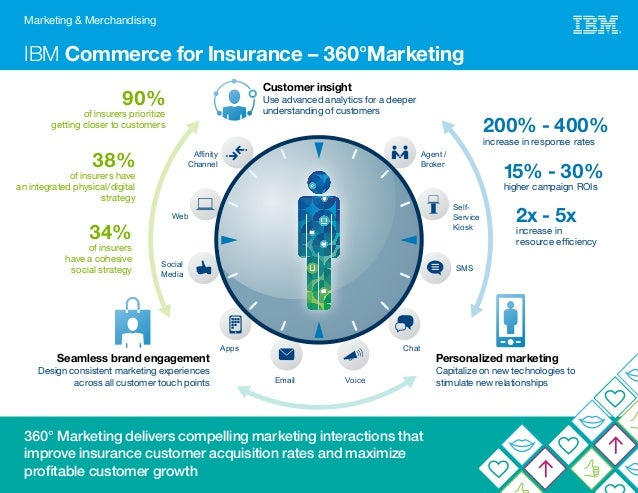 IBM Commerce for Insurance – 360°Marketing Marketing & Merchandising 90% of insurers prioritize getting closer to customer...