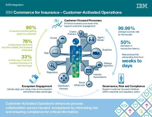 Infographic Ibm Commerce For Insurance Customer