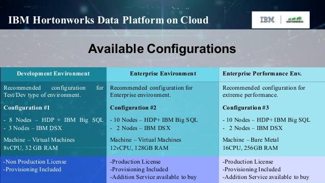 IBM+Hortonworks = Transformation of the Big Data Landscape