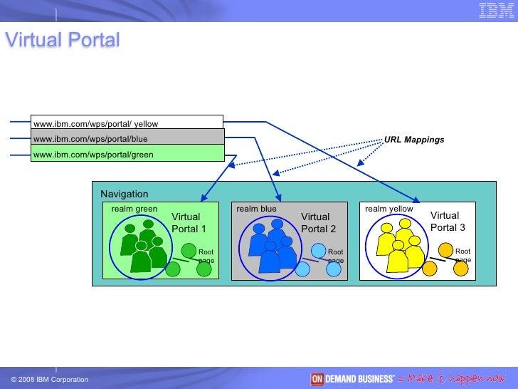 Navigation www.ibm.com/wps/portal/green www.ibm.com/wps/portal/blue www.ibm.com/wps/portal/ yellow Root  page  URL Mapping...