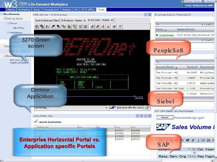 Enterprise Horizontal Portal vs. Application specific Portals Domino Application 3270 Green screen SAP Siebel PeopleSoft