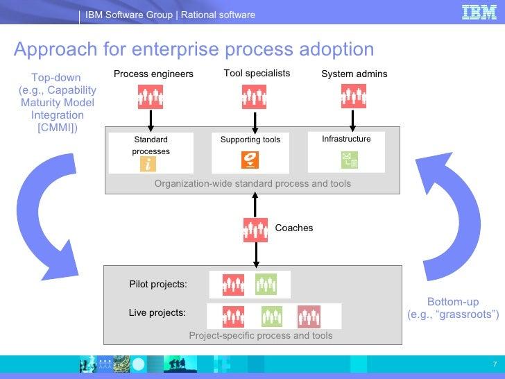 sc 1 st  SlideShare & Ibm Telelogic Harmony For Doors Sales Presentation