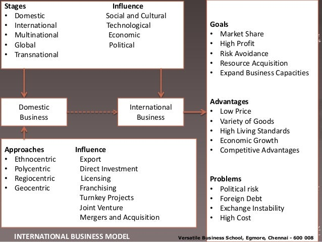 Key Variation between Domestic and International Business