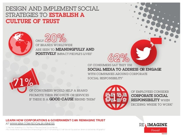 DESIGN AND IMPLEMENT SOCIAL  STRATEGIES TO ESTABLISH A  CULTURE OF TRUST  20%  ONLY  OF BRANDS WORLDWIDE  ARE SEEN TO MEAN...