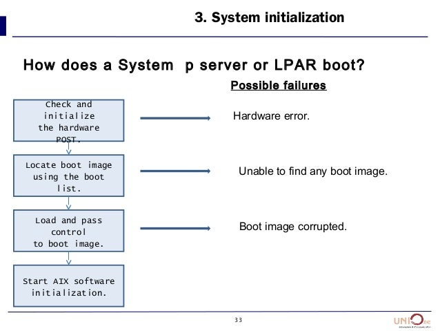 33 3. System initialization How does a System p server or LPAR boot? Check and initialize the hardware POST. Locate boot i...