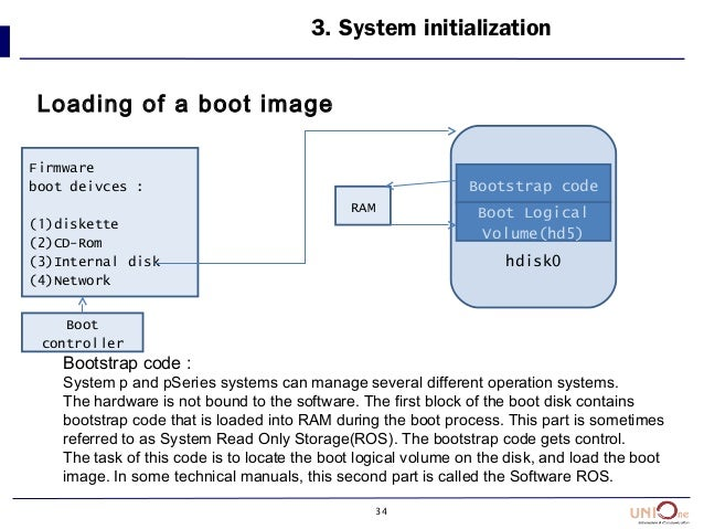 34 3. System initialization Loading of a boot image Firmware boot deivces : (1)diskette (2)CD-Rom (3)Internal disk (4)Netw...