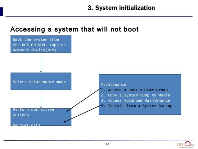 38 Accessing a system that will not boot 3. System initialization Boot the system from the BOS CD-ROM, tape or network dev...