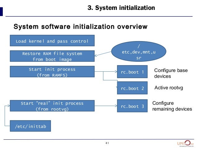 41 3. System initialization System software initialization overview Load kernel and pass control Restore RAM file system f...