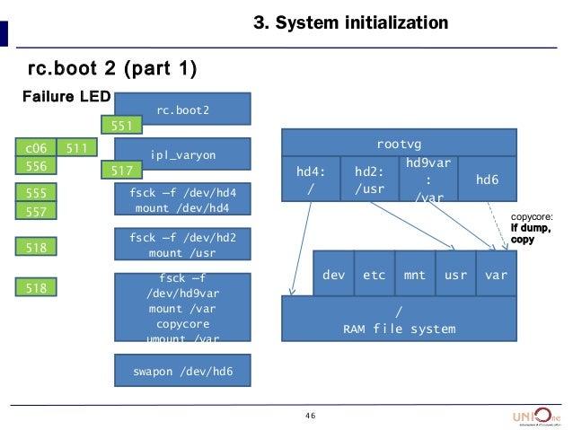 46 3. System initialization rc.boot 2 (part 1) rc.boot2 ipl_varyon fsck –f /dev/hd4 mount /dev/hd4 fsck –f /dev/hd2 mount ...