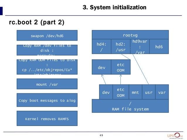49 3. System initialization rc.boot 2 (part 2) swapon /dev/hd6 Copy RAM /dev files to disk : mergydev Copy RAM ODM files t...