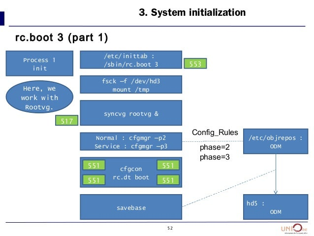 52 3. System initialization rc.boot 3 (part 1) /etc/inittab : /sbin/rc.boot 3 fsck –f /dev/hd3 mount /tmp syncvg rootvg & ...