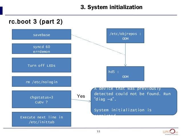 55 3. System initialization rc.boot 3 (part 2) savebase syncd 60 errdemon Turn off LEDs rm /etc/nologin chgstatus=3 CuDv ?...