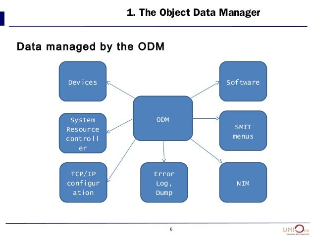 6 1. The Object Data Manager Data managed by the ODM ODM Devices System Resource controll er TCP/IP configur ation Error L...