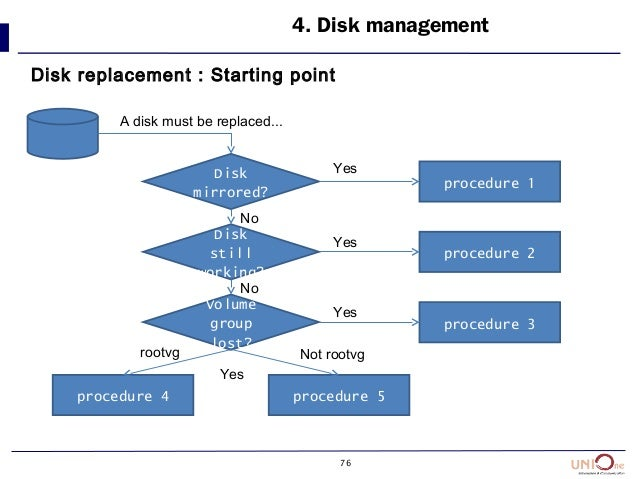 76 4. Disk management Disk replacement : Starting point Disk mirrored? Disk still working? Volume group lost? procedure 1 ...