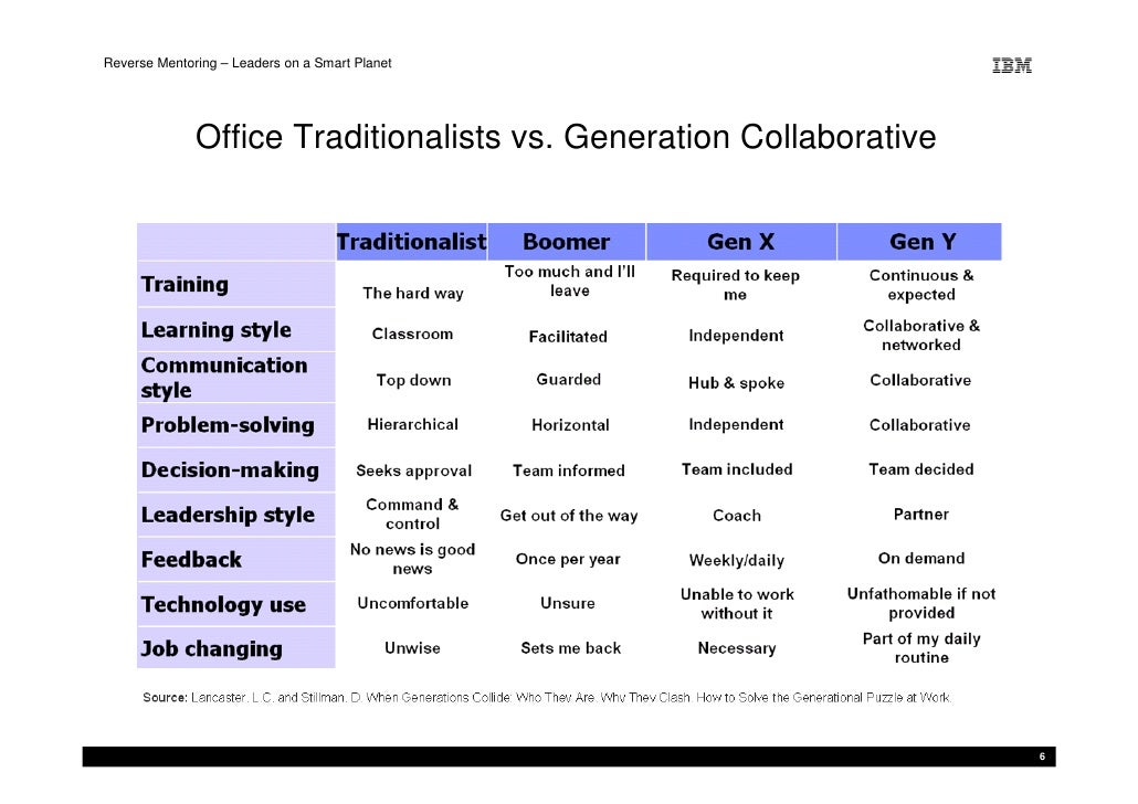 Reverse Mentoring – Leaders on a Smart Planet                   Office Traditionalists vs. Generation Collaborative       ...