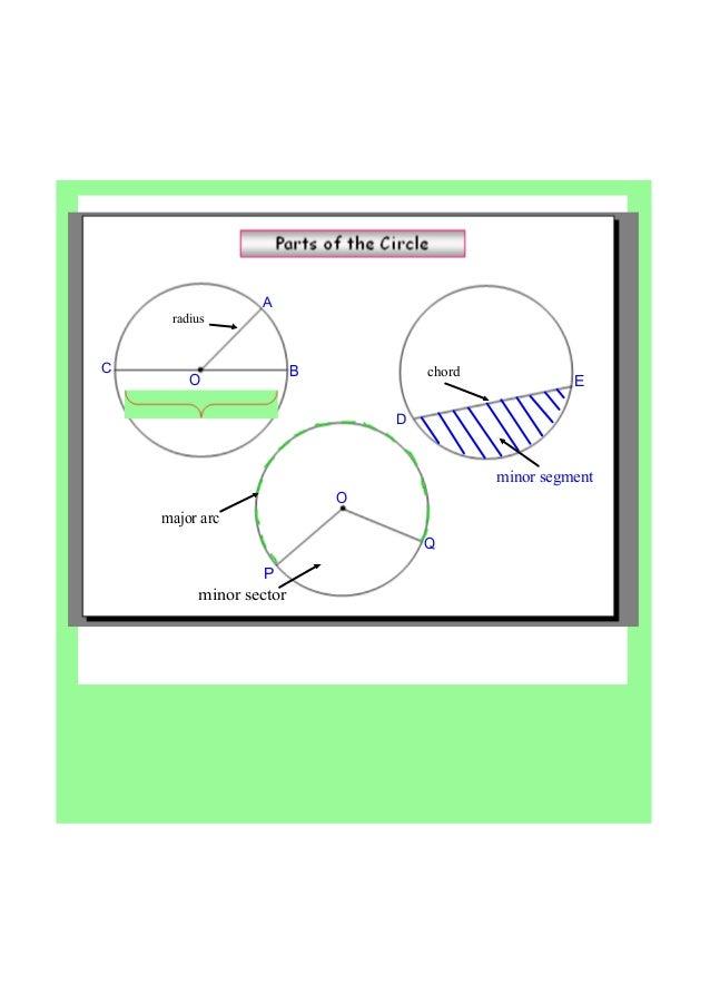 Ib Maths Radians Arc Length Sector Area