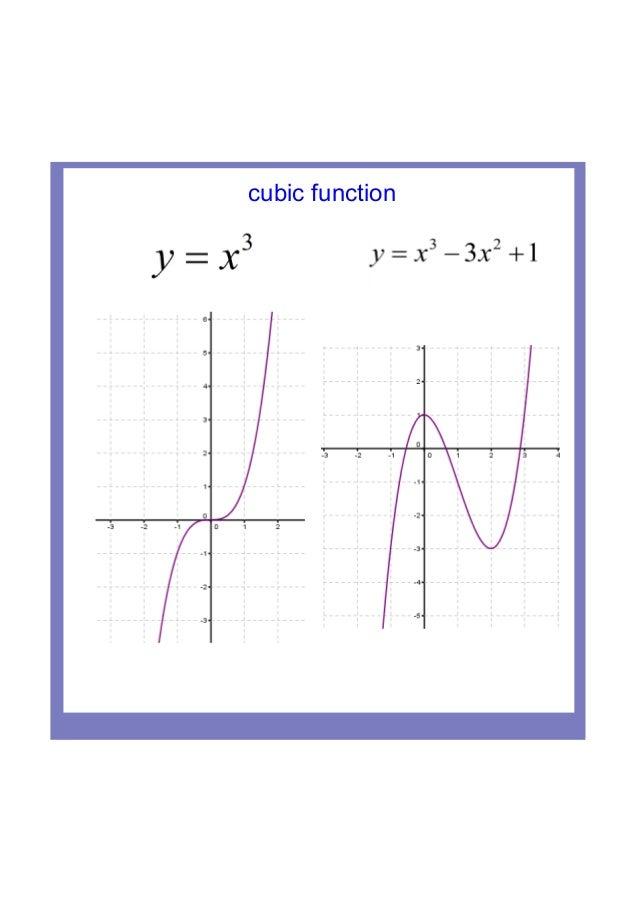 Ib Maths Sl Transformations Of Functions