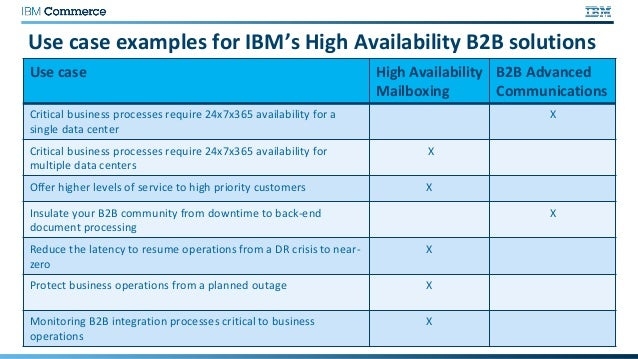 Ibm B2bi High Availability Solution With Disaster Recovery