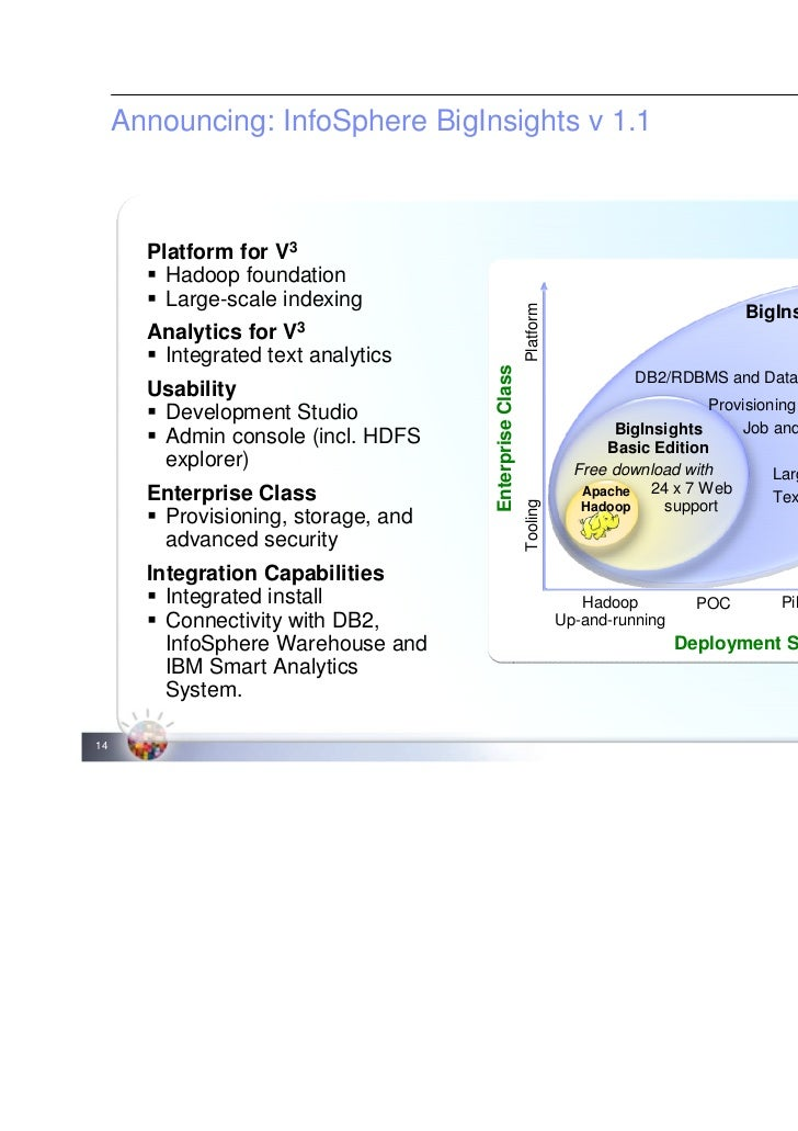 Ibm Big Data Ibm Big Data Integration And Governance