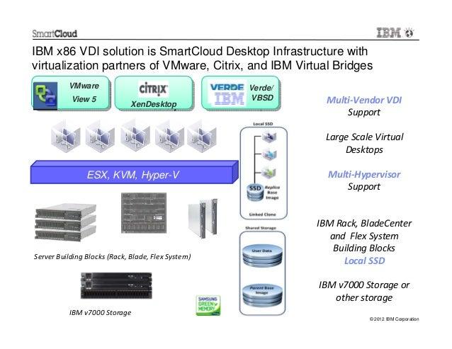 IBM BP Kickoff 2013 VDI Solutions