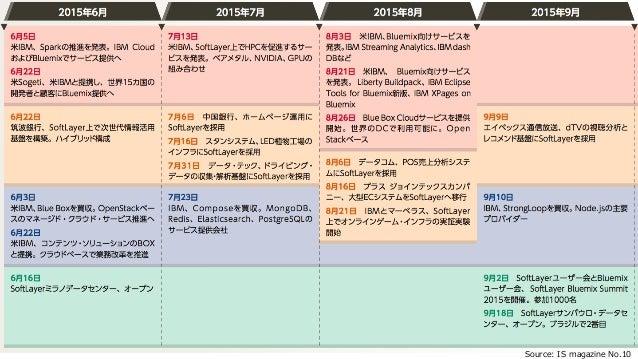 2016年冬 IBMクラウド最新動向