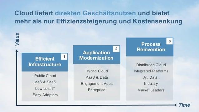 11Page© 2016 IBM Corporation Cloud liefert direkten Geschäftsnutzen und bietet mehr als nur Effizienzsteigerung und Kosten...