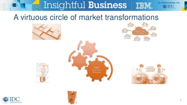 A virtuous circle of market transformations 2