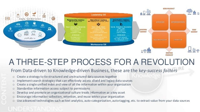 A THREE-STEP PROCESS FOR A REVOLUTION From Data-driven to Knowledge-driven Business, these are the key-success factors o C...
