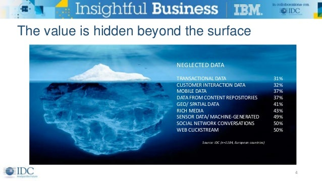 The value is hidden beyond the surface 4 NEGLECTED DATA TRANSACTIONAL DATA 31% CUSTOMER INTERACTION DATA 32% MOBILE DATA 3...
