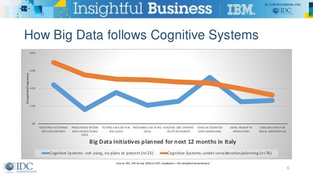 How Big Data follows Cognitive Systems 6 0% 20% 40% 60% 80% INVESTING IN STORAGE FOR DATA GROWTH PRODUCTION SYSTEM WITH AC...