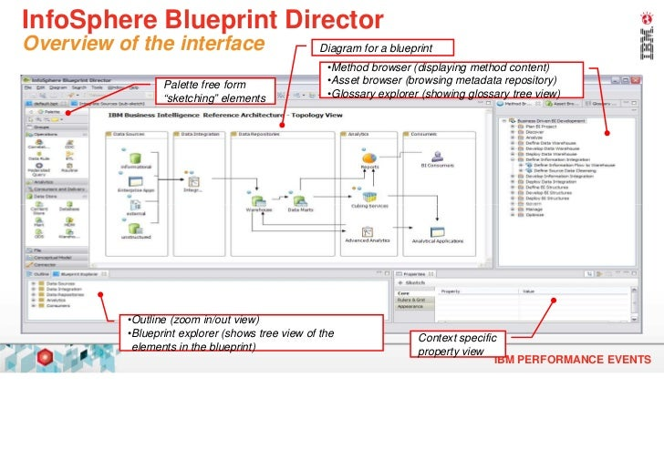 Ibm cognos ibm informations integration fr ibm cognos anvndare evolution over time ibm performance events 8 infosphere blueprint director overview of the interface diagram malvernweather Images