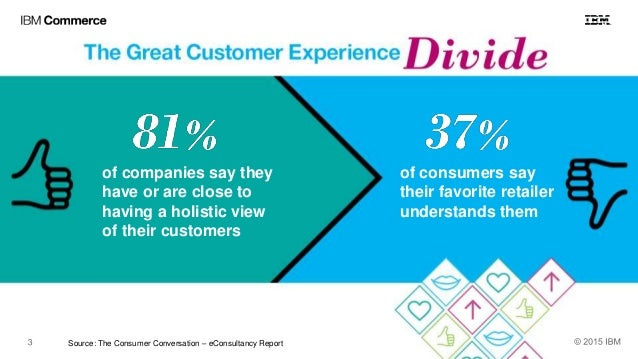 of companies say they have or are close to having a holistic view of their customers of consumers say their favorite retai...